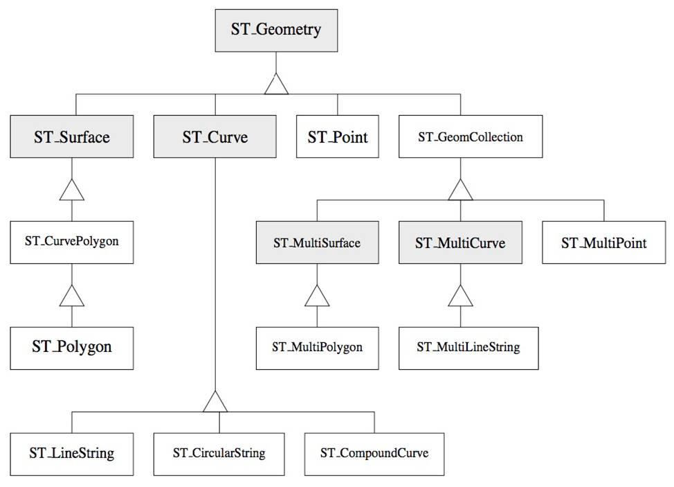 الگوریتم استاندارد مکانی
