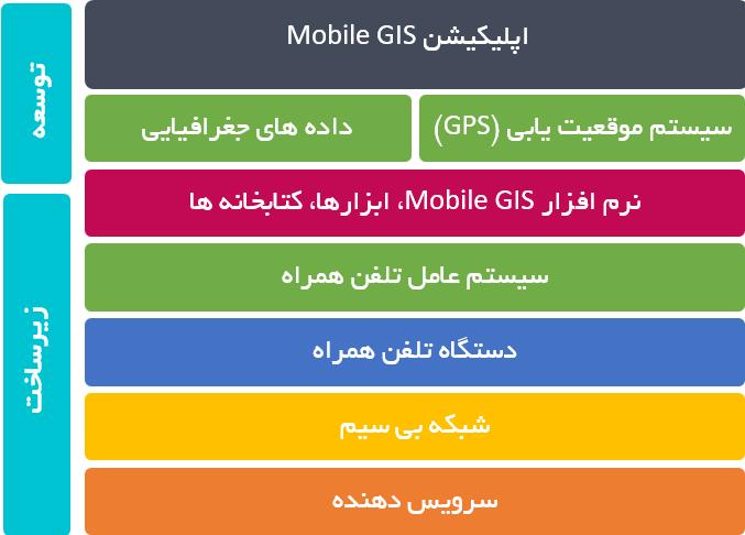 معماری Mobile GIS