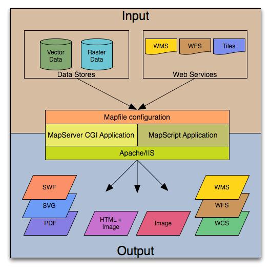 نرم افزار MapServer