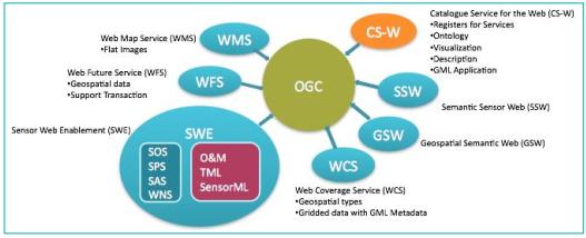 استانداردهای OGC
