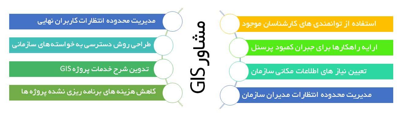 مشاور GIS
