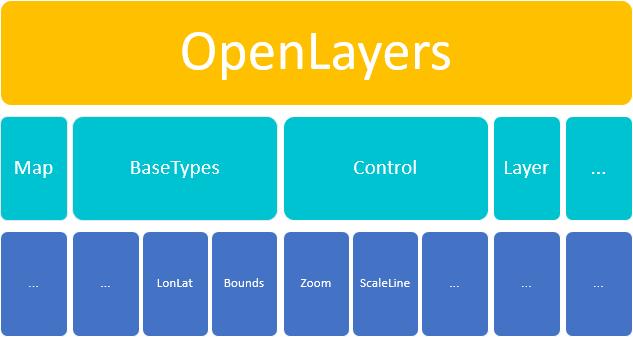 آموزش OpenLayer