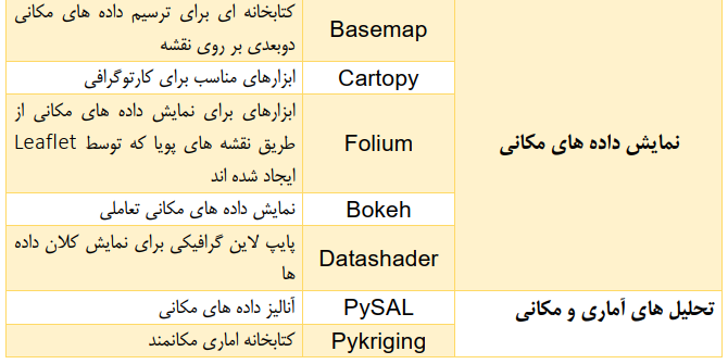 پایتون در GIS