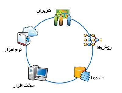 آموزش GIS