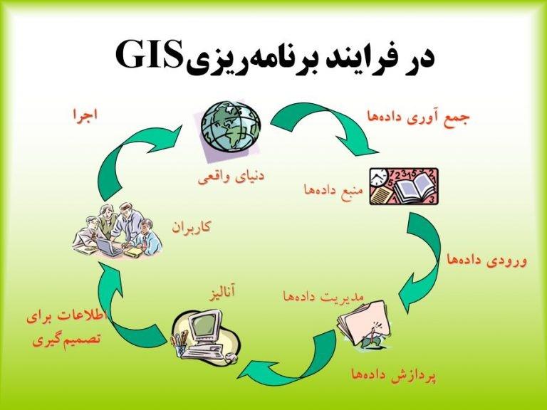 قابلیت های WebGIS