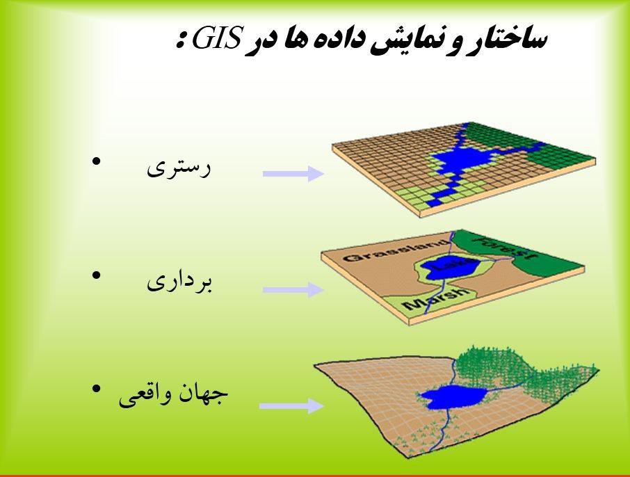 قابلیت های GIS