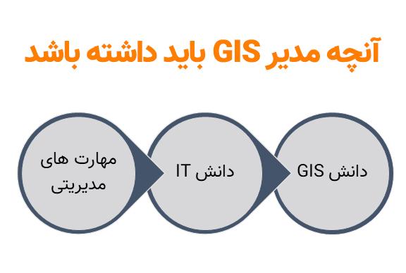 مدیر GIS موفق چه کسی است ؟